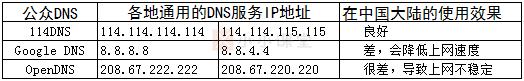公众DNS