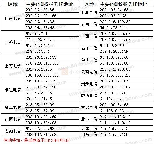 中国电信全国各地DNS服务器IP地址
