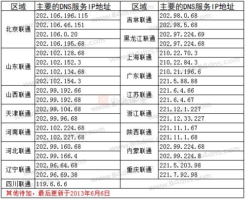 中国联通全国各地DNS服务器IP地址