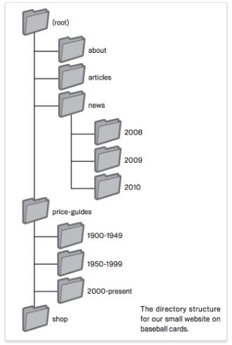 此示例展现了一个非常实用的网站网页层次结构。