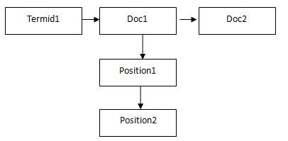 索引系统中的倒排索引过程