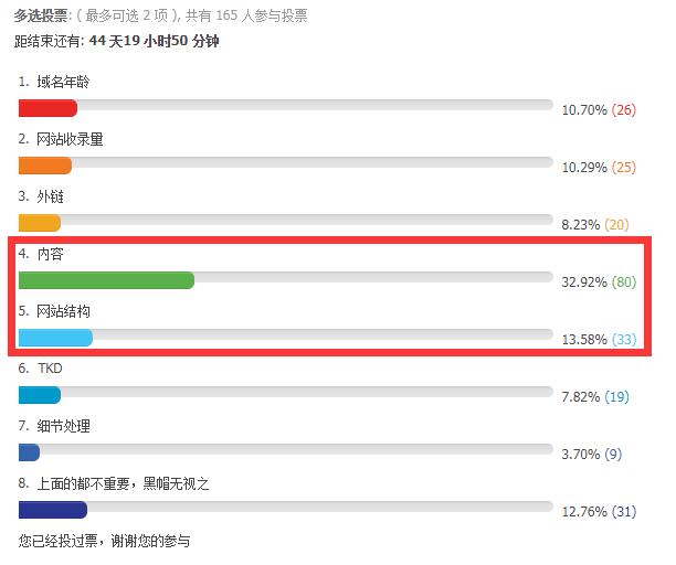 seo关键词排名优化影响因素投票结果