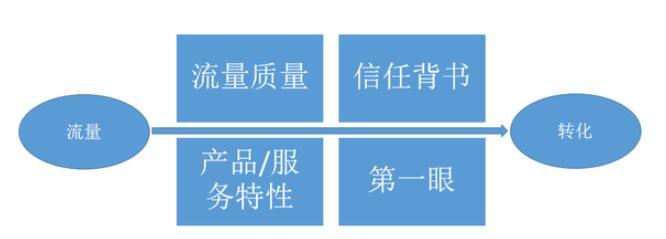 转化可能受到四个因素