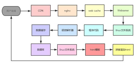 用户访问流程