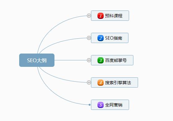 SEO优化培训视频教程VIP收费版大纲