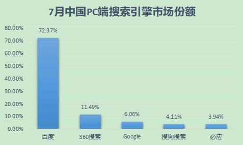 搜索引擎市场份额PC端(国内)