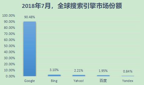 搜索引擎市场份额PC与移动之和(全球)