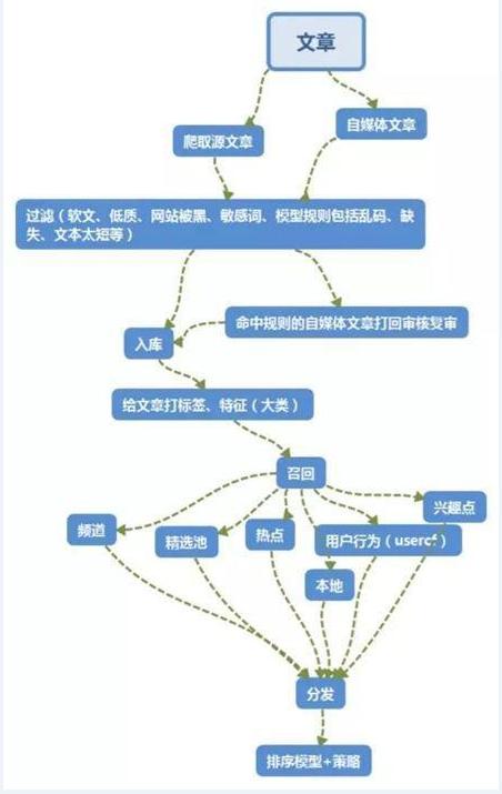 算法分发文章逻辑图