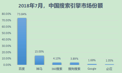 搜索引擎市场份额(国内)