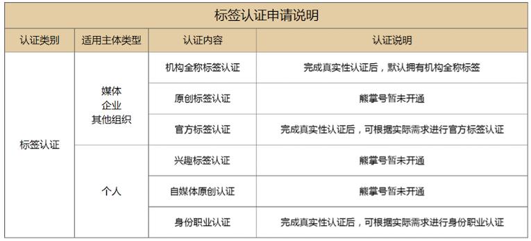 官方标签认证和身份职业认证申请说明