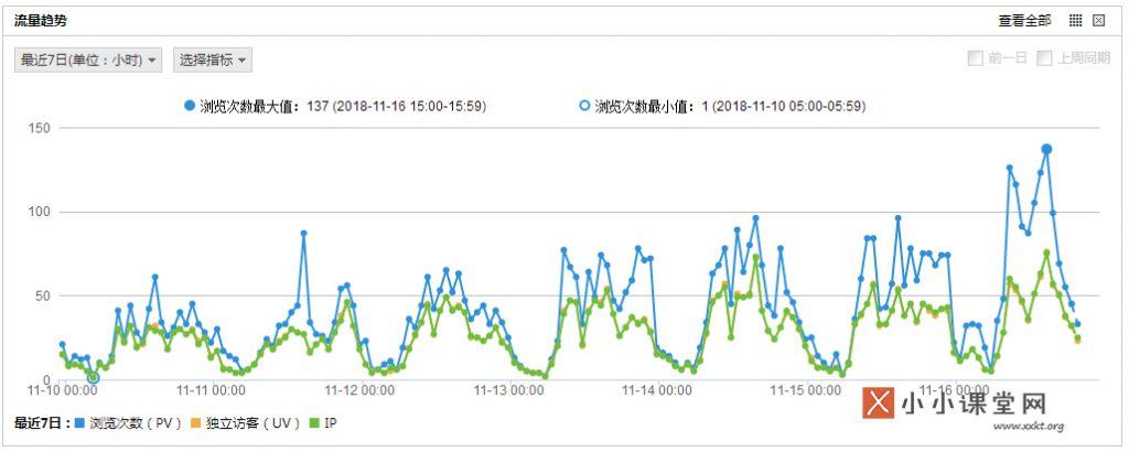 cnzz统计后台数据