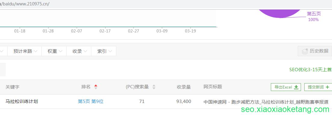中国神速网首页有了关键词排名